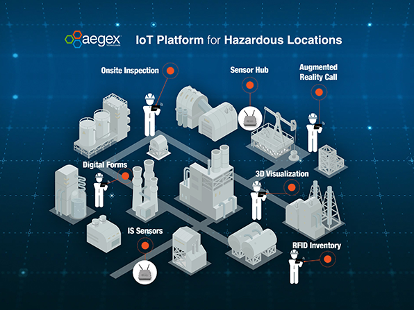 Learn how Aegex can make your hazardous operations 'smart' with IoT