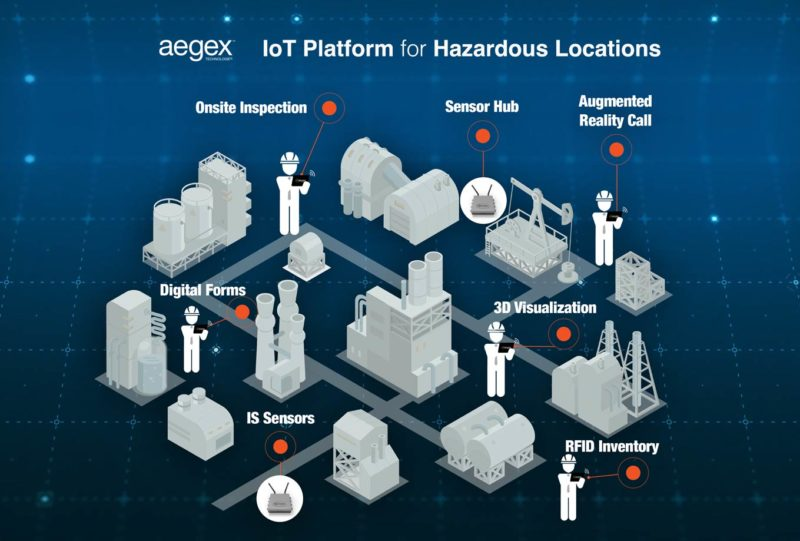 Aegex Technologies Launches New IoT Platform for Hazardous Industries